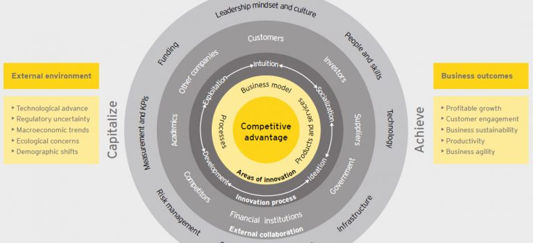 The Innovation Spiral: a closer look on Ernst & Young's innovation model