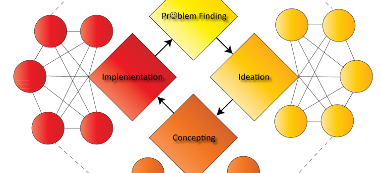 The Golden Circle of Innovation