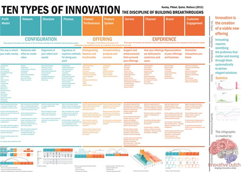 Ten Types of Innovation Infographic