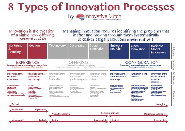 8 Types of Innovation