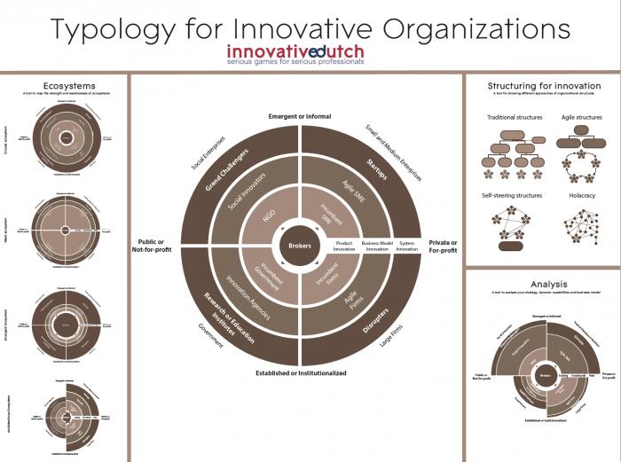 Typology of Innovative Organizations