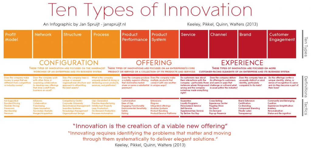 10 Types of Innovation