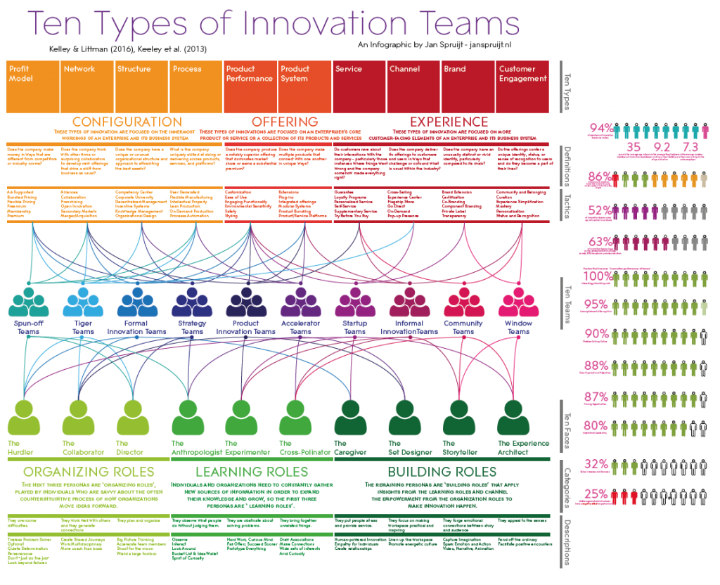 tentypesofinnovationteams