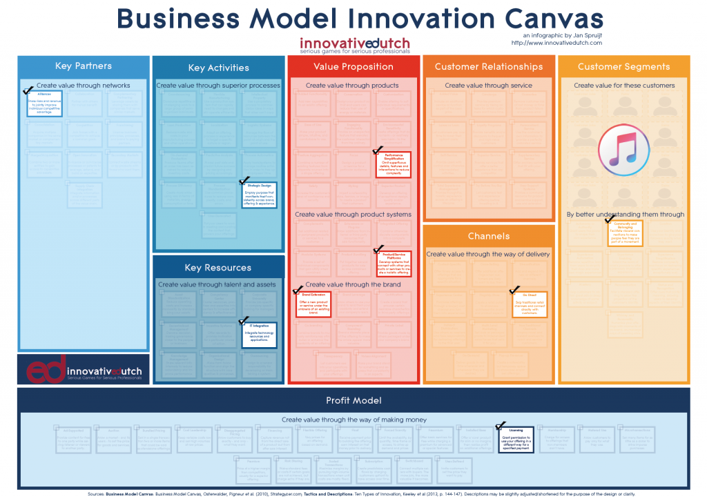 Business Model Innovation Canvas